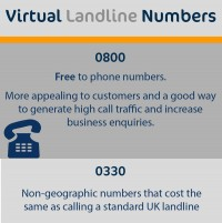Virtual Number Comparison