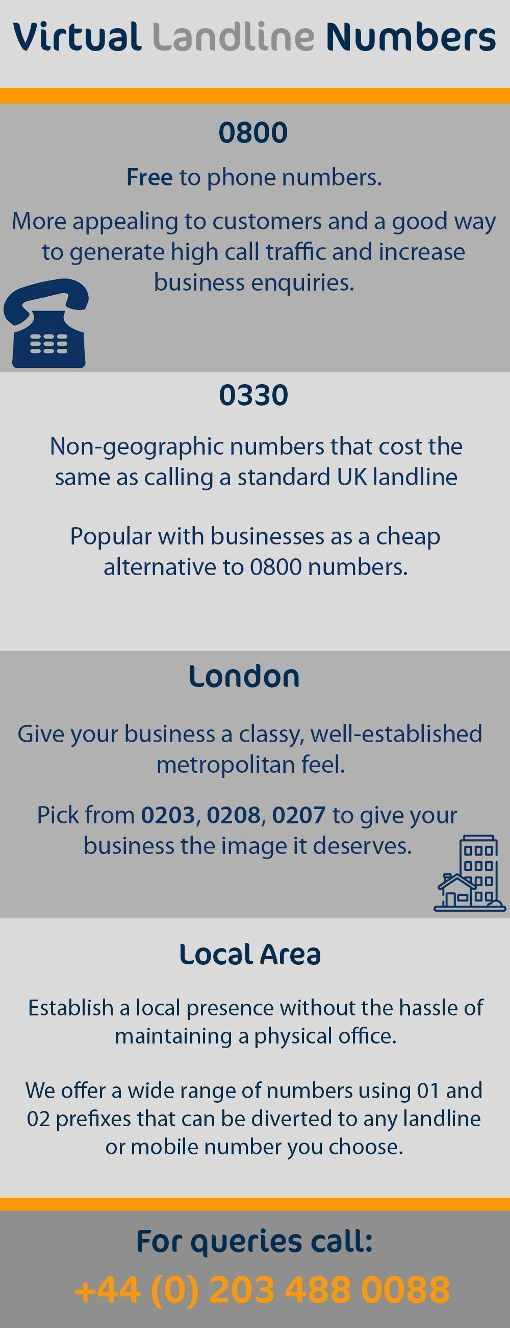 Virtual Number Comparison